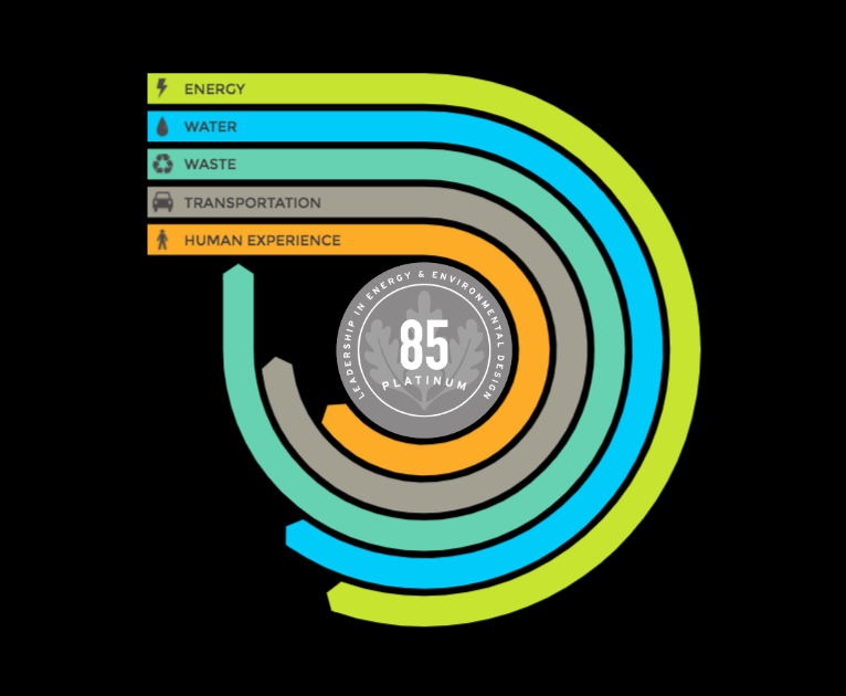 A graphic showing how The Alliance Center scores in regards to LEED Arc program