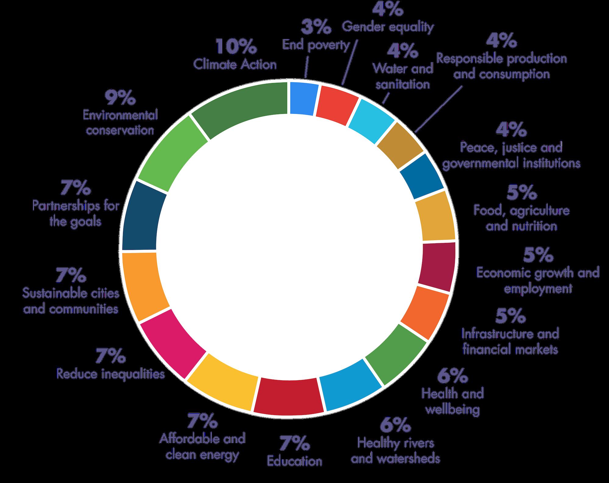 A chart displaying the SDGs that Alliance Center tenants work toward.