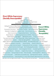Infographic of pyramid of escalating behaviors emulating white supremacy (edited for size)